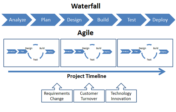an overview of the waterfall and extreme programming methodologies in informative technology project Agile project management is a hot extreme programming overview the course was very informative and helpful in understanding best practices and measures.